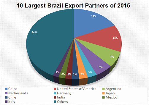 Brazil Export Data | Customs Data of Brazil Exports