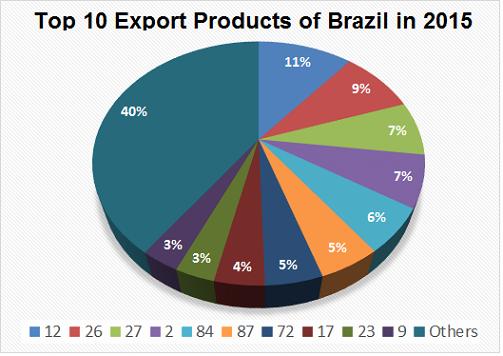 Brazil Export Data | Customs Data of Brazil Exports